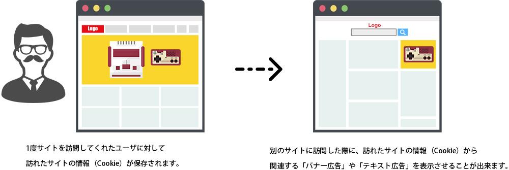 別のサイトに移ってしまった人に対して、追跡をして自分のサイトの広告を表示させるものとなります。