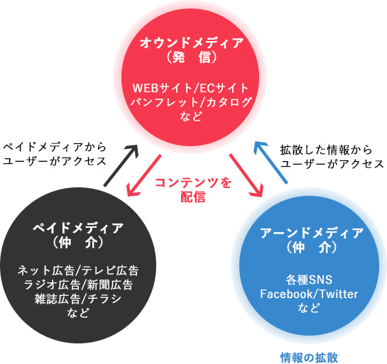 オウンドメディア(コンテンツ配信)することで、ペイドメディアとアーンドメディアから発信した情報にアクセスされます。